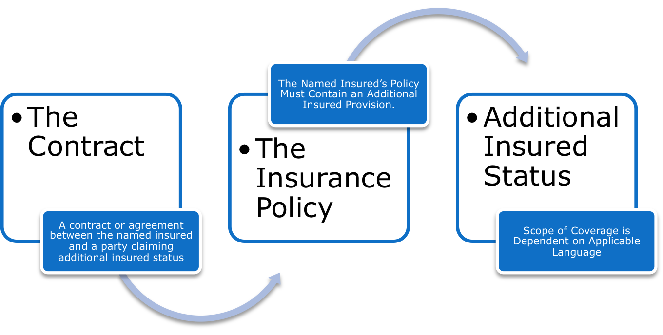 Additional Insured Graphic